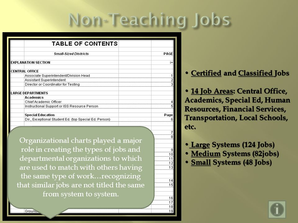 Certified and Classified Jobs Certified and Classified Jobs 14 Job Areas: Central Office, Academics, Special Ed, Human Resources, Financial Services, Transportation, Local Schools, etc.