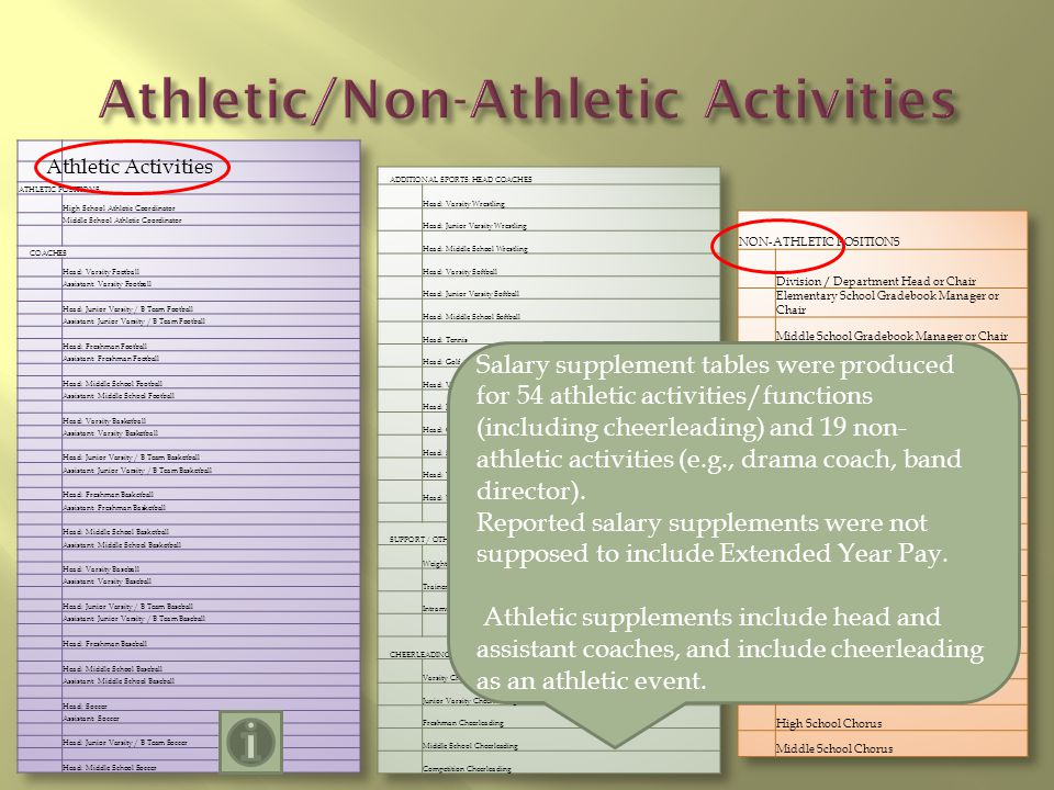 Athletic Activities Salary supplement tables were produced for 54 athletic activities/functions (including cheerleading) and 19 non- athletic activities (e.g., drama coach, band director).