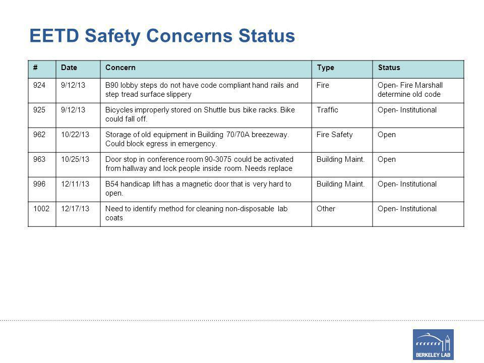 EETD Safety Concerns Status #DateConcernTypeStatus 9249/12/13B90 lobby steps do not have code compliant hand rails and step tread surface slippery Fir