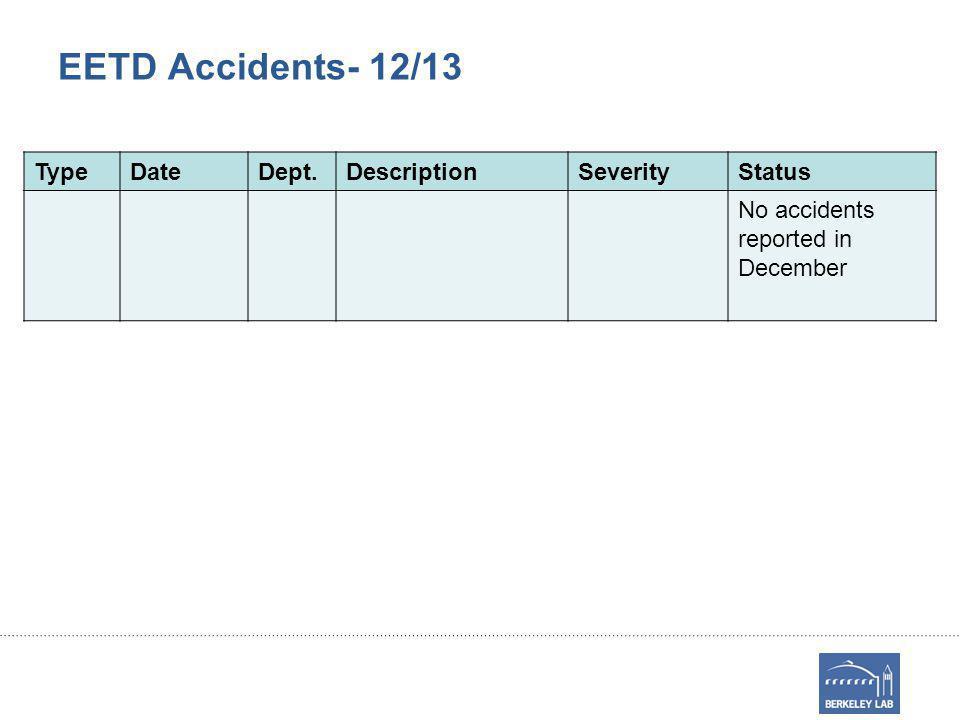 EETD Accidents- 12/13 TypeDateDept.DescriptionSeverityStatus No accidents reported in December