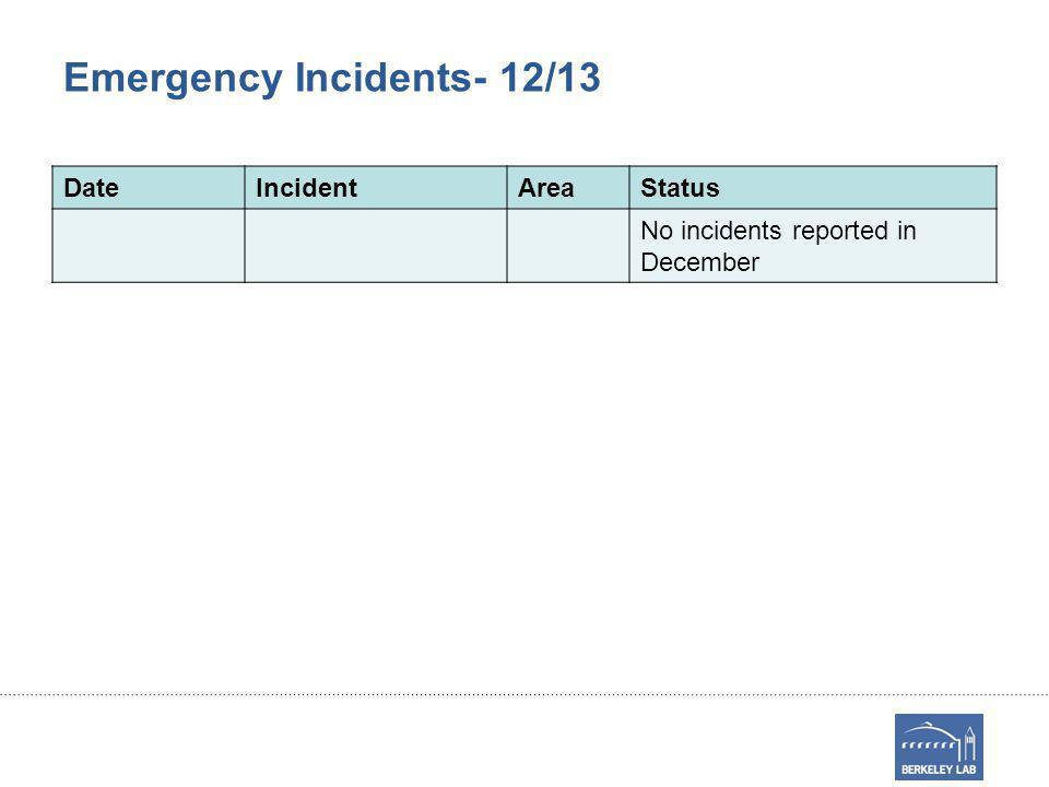 Emergency Incidents- 12/13 DateIncidentAreaStatus No incidents reported in December