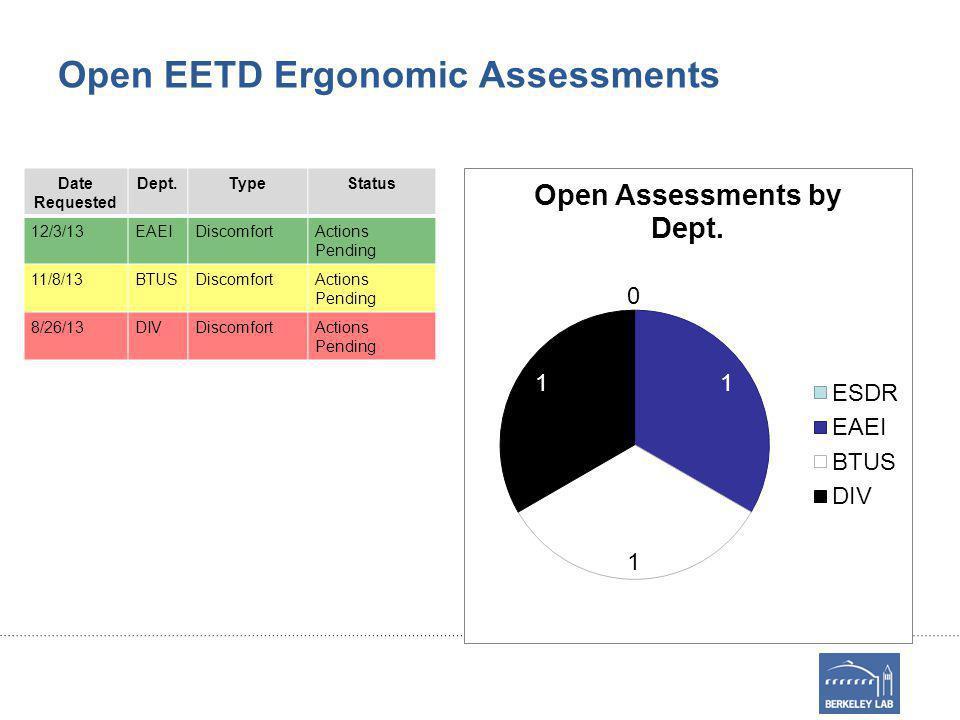 Open EETD Ergonomic Assessments Date Requested Dept.TypeStatus 12/3/13EAEIDiscomfortActions Pending 11/8/13BTUSDiscomfortActions Pending 8/26/13DIVDiscomfortActions Pending