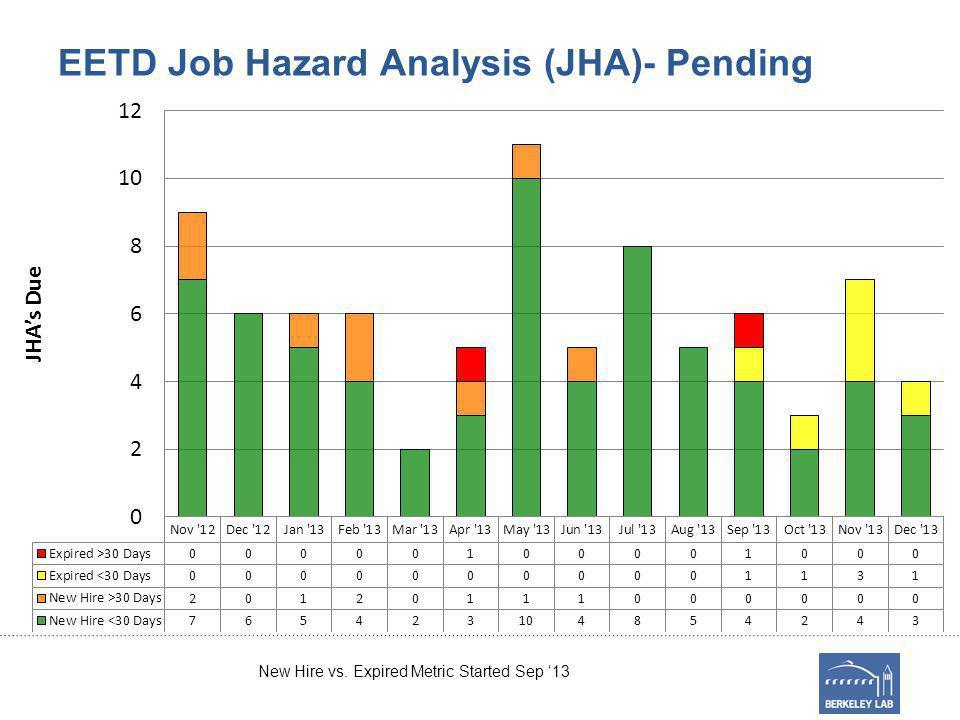 EETD Job Hazard Analysis (JHA)- Pending New Hire vs. Expired Metric Started Sep 13