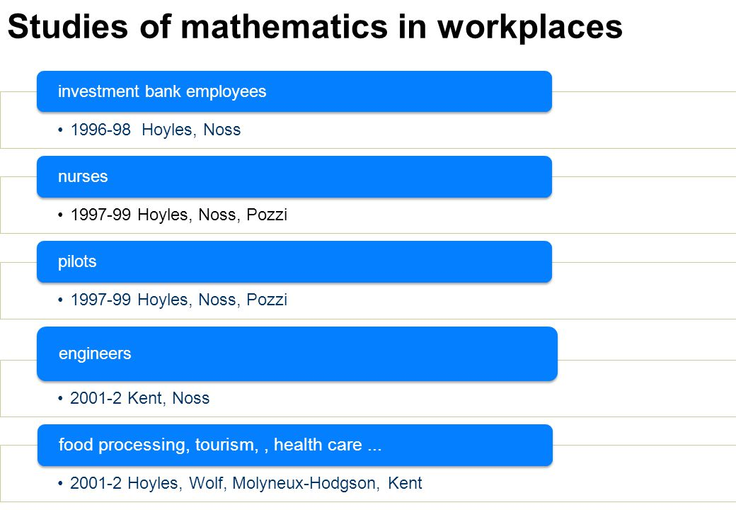 Studies of mathematics in workplaces 1996-98 Hoyles, Noss investment bank employees 1997-99 Hoyles, Noss, Pozzi nurses 1997-99 Hoyles, Noss, Pozzi pilots 2001-2 Kent, Noss engineers 2001-2 Hoyles, Wolf, Molyneux-Hodgson, Kent food processing, tourism,, health care...