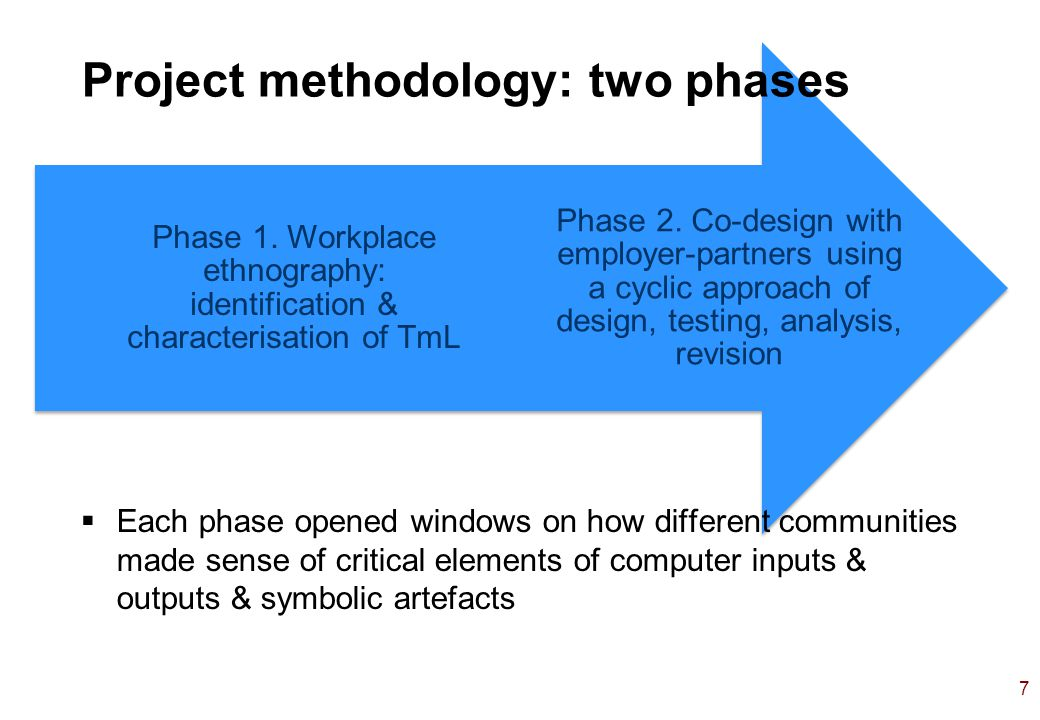 7 Phase 2. Co-design with employer-partners using a cyclic approach of design, testing, analysis, revision Phase 1. Workplace ethnography: identificat