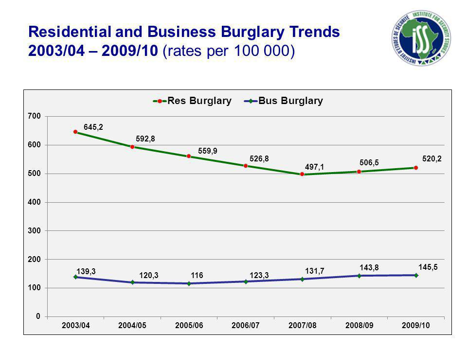 Residential and Business Burglary Trends 2003/04 – 2009/10 (rates per 100 000)