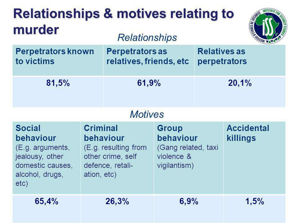Relationships & motives relating to murder Perpetrators known to victims Perpetrators as relatives, friends, etc Relatives as perpetrators 81,5%61,9%20,1% Relationships Motives Social behaviour (E.g.