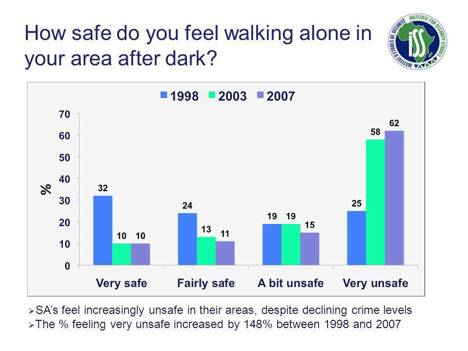How safe do you feel walking alone in your area after dark.