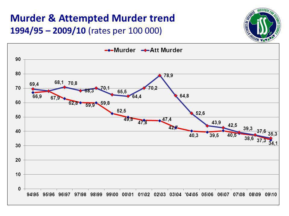 Murder & Attempted Murder trend 1994/95 – 2009/10 (rates per 100 000)