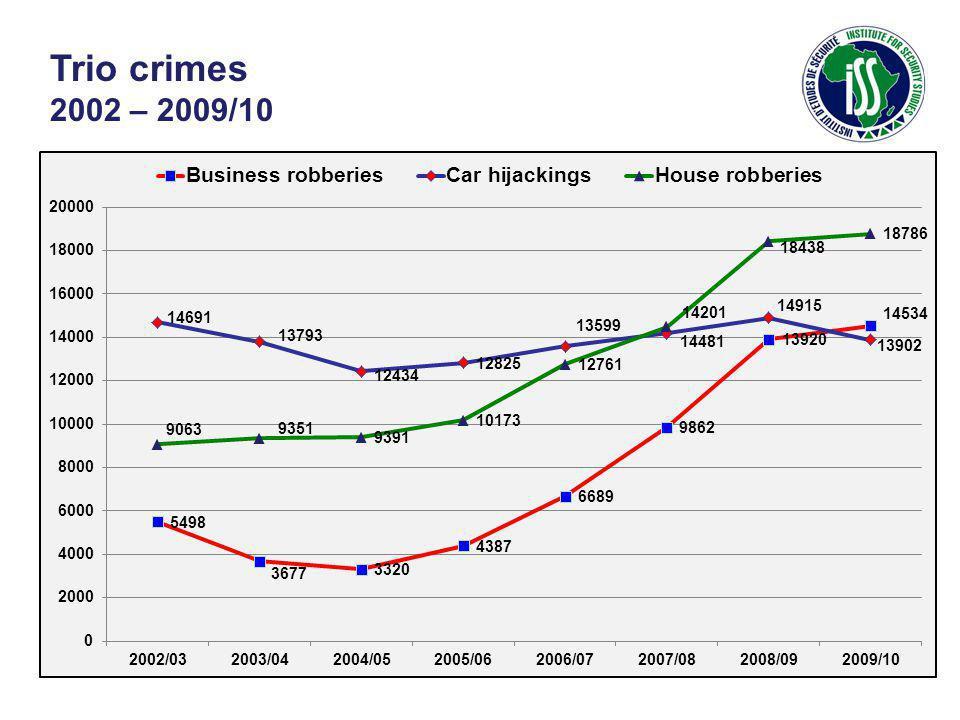 Trio crimes 2002 – 2009/10