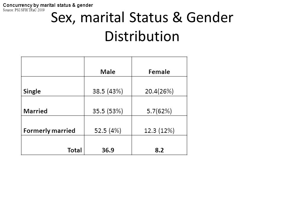 Sex, marital Status & Gender Distribution MaleFemale Single38.5 (43%)20.4(26%) Married35.5 (53%)5.7(62%) Formerly married52.5 (4%)12.3 (12%) Total36.98.2 Concurrency by marital status & gender Source: PSI/SFH TRaC 2009