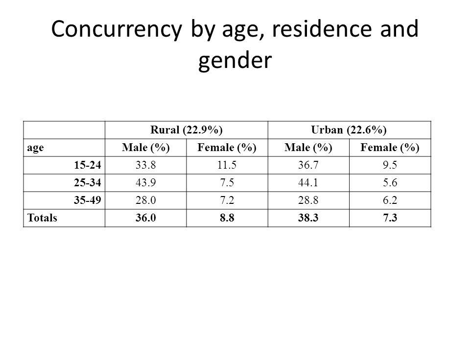 Rural (22.9%)Urban (22.6%) ageMale (%)Female (%)Male (%)Female (%) 15-2433.811.536.79.5 25-3443.97.544.15.6 35-4928.07.228.86.2 Totals36.08.838.37.3