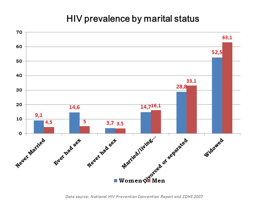 HIV prevalence by marital status Data source: National HIV Prevention Convention Report and ZDHS 2007