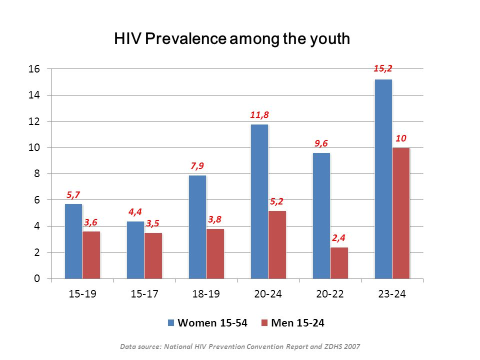 HIV Prevalence among the youth Data source: National HIV Prevention Convention Report and ZDHS 2007