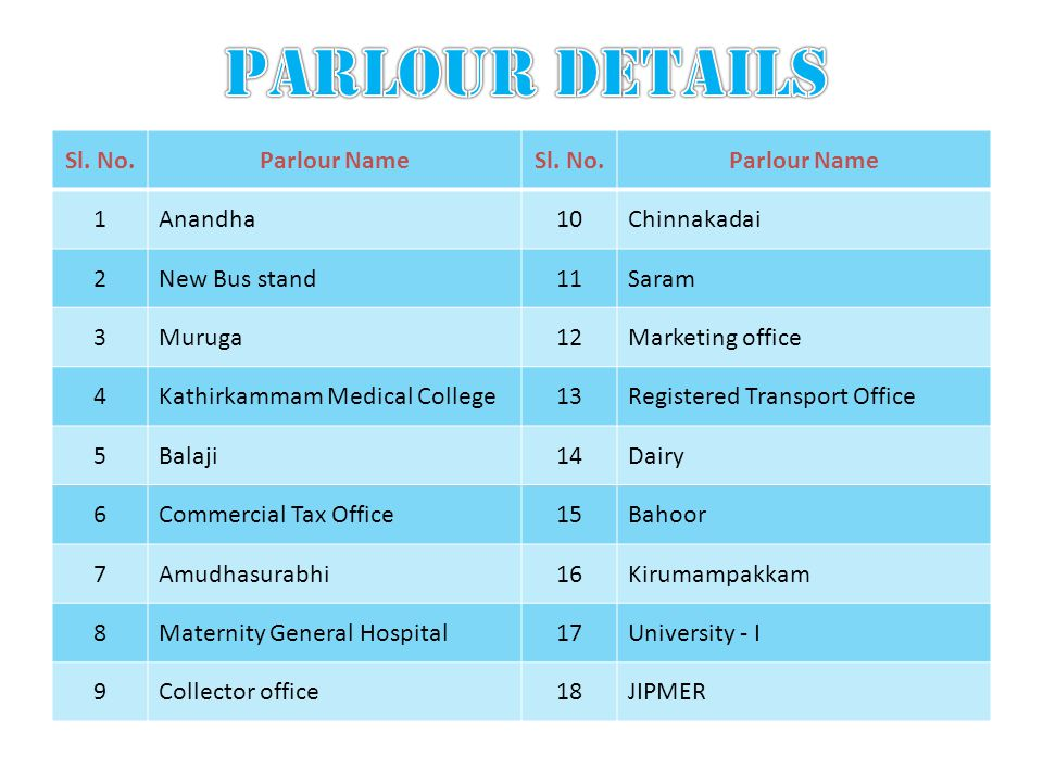 Sl. No.Parlour NameSl. No.Parlour Name 1Anandha10Chinnakadai 2New Bus stand11Saram 3Muruga12Marketing office 4Kathirkammam Medical College13Registered