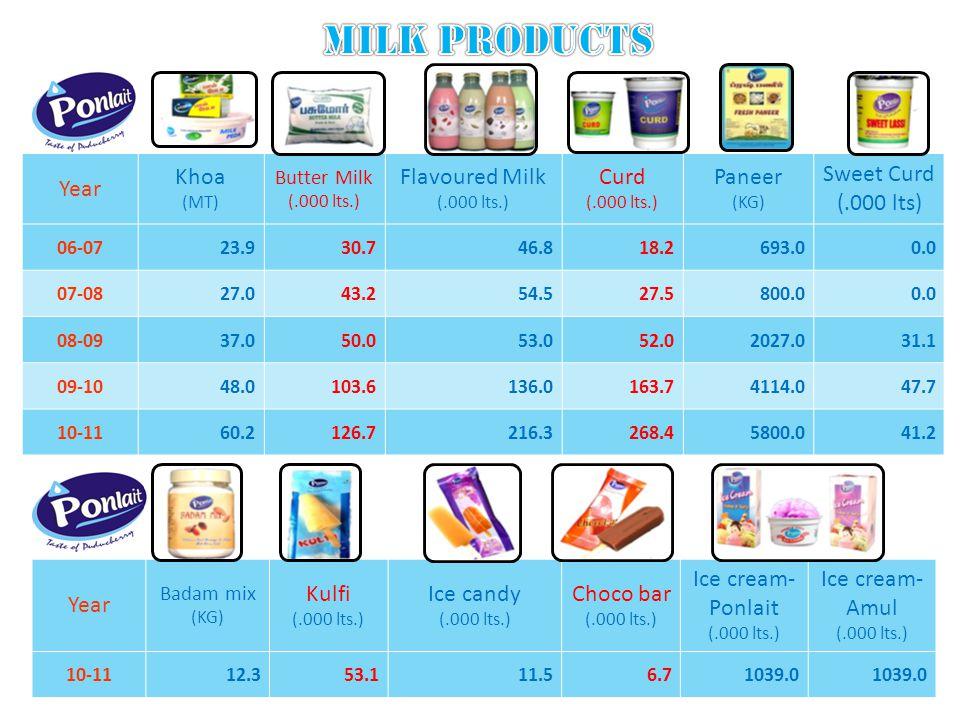 Year Khoa (MT) Butter Milk (.000 lts.) Flavoured Milk (.000 lts.) Curd (.000 lts.) Paneer (KG) Sweet Curd (.000 lts) 06-0723.930.746.818.2693.00.0 07-0827.043.254.527.5800.00.0 08-0937.050.053.052.02027.031.1 09-1048.0103.6136.0163.74114.047.7 10-1160.2126.7216.3268.45800.041.2 Year Badam mix (KG) Kulfi (.000 lts.) Ice candy (.000 lts.) Choco bar (.000 lts.) Ice cream- Ponlait (.000 lts.) Ice cream- Amul (.000 lts.) 10-1112.353.111.56.71039.0