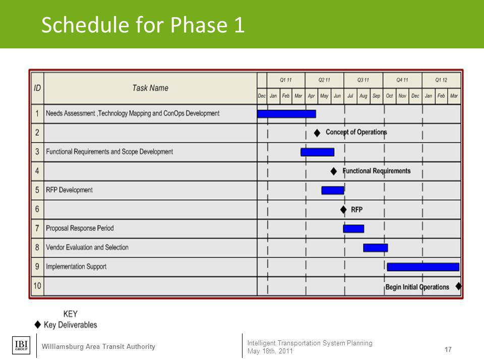 Schedule for Phase 1 Intelligent Transportation System Planning May 18th, 2011 17 Williamsburg Area Transit Authority