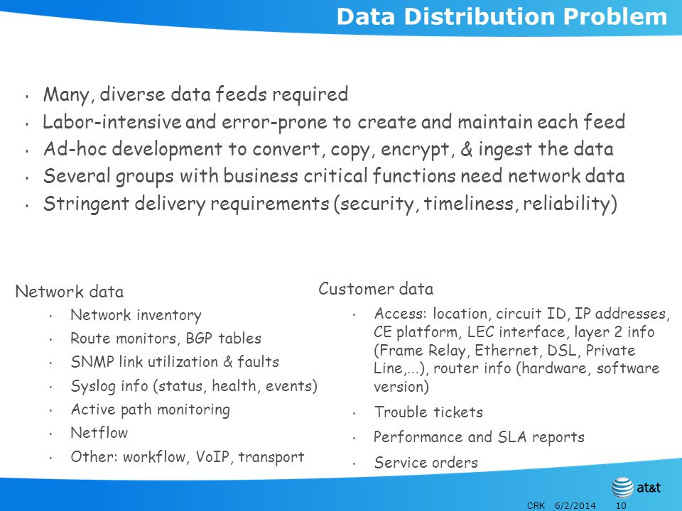 CRK 6/2/201410 Data Distribution Problem Many, diverse data feeds required Labor-intensive and error-prone to create and maintain each feed Ad-hoc dev