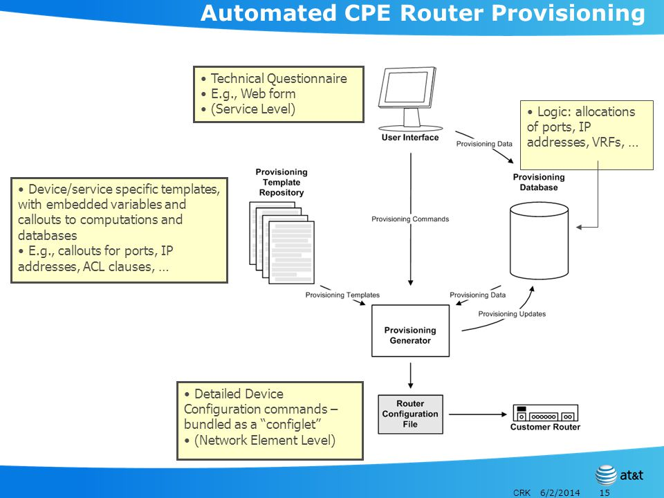 CRK 6/2/201415 Automated CPE Router Provisioning Technical Questionnaire E.g., Web form (Service Level) Device/service specific templates, with embedded variables and callouts to computations and databases E.g., callouts for ports, IP addresses, ACL clauses, … Detailed Device Configuration commands – bundled as a configlet (Network Element Level) Logic: allocations of ports, IP addresses, VRFs, …
