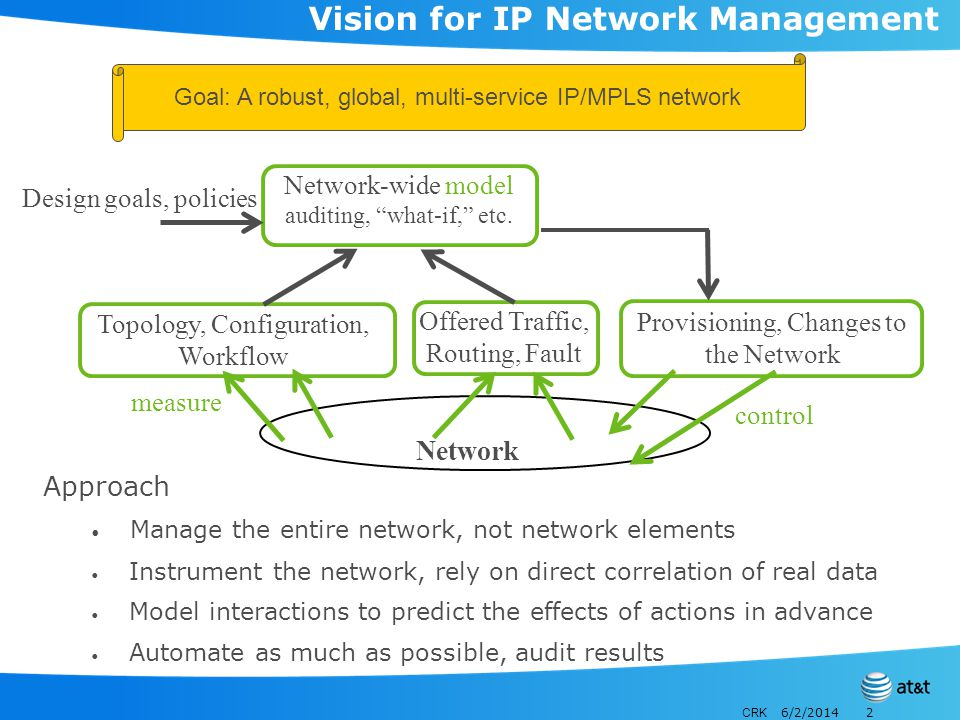 CRK 6/2/20142 Vision for IP Network Management Approach Manage the entire network, not network elements Instrument the network, rely on direct correlation of real data Model interactions to predict the effects of actions in advance Automate as much as possible, audit results Topology, Configuration, Workflow Offered Traffic, Routing, Fault Network Network-wide model auditing, what-if, etc.