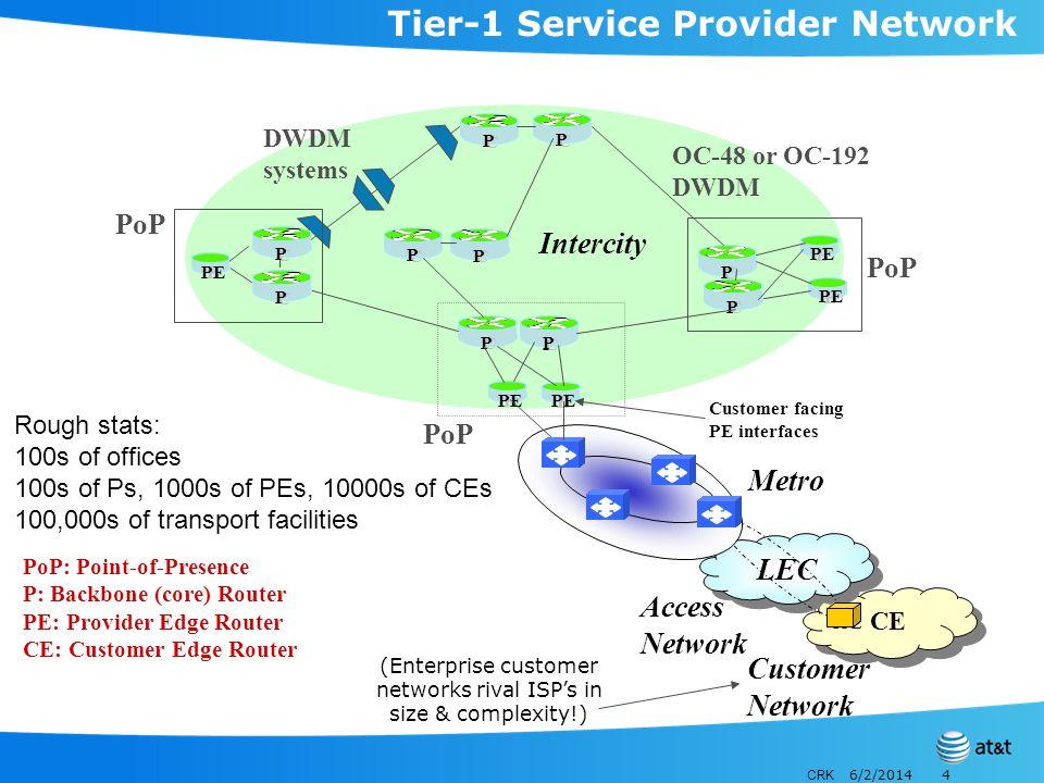 CRK 6/2/20144 Tier-1 Service Provider Network PoP: Point-of-Presence P: Backbone (core) Router PE: Provider Edge Router CE: Customer Edge Router Acces