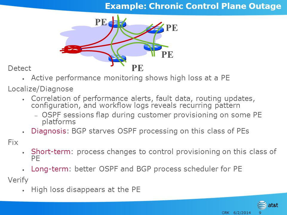 CRK 6/2/20149 Example: Chronic Control Plane Outage Detect Active performance monitoring shows high loss at a PE Localize/Diagnose Correlation of performance alerts, fault data, routing updates, configuration, and workflow logs reveals recurring pattern – OSPF sessions flap during customer provisioning on some PE platforms Diagnosis: BGP starves OSPF processing on this class of PEs Fix Short-term: process changes to control provisioning on this class of PE Long-term: better OSPF and BGP process scheduler for PE Verify High loss disappears at the PE PE
