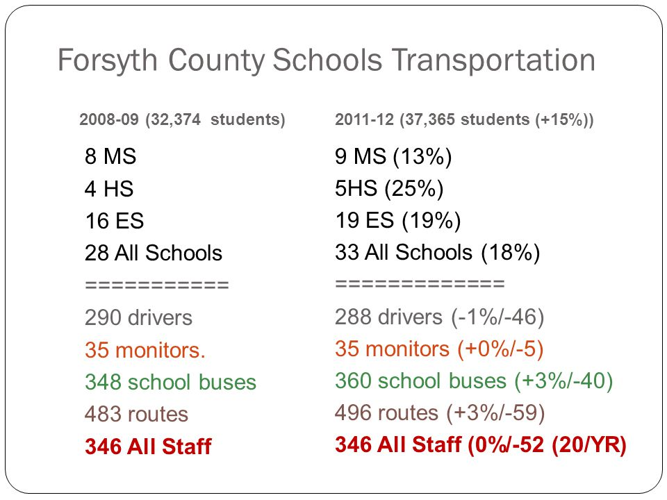 Forsyth County Schools Transportation 8 MS 4 HS 16 ES 28 All Schools =========== 290 drivers 35 monitors. 348 school buses 483 routes 346 All Staff 20
