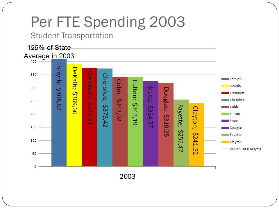 Per FTE Spending 2003 Student Transportation 126% of State Average in 2003