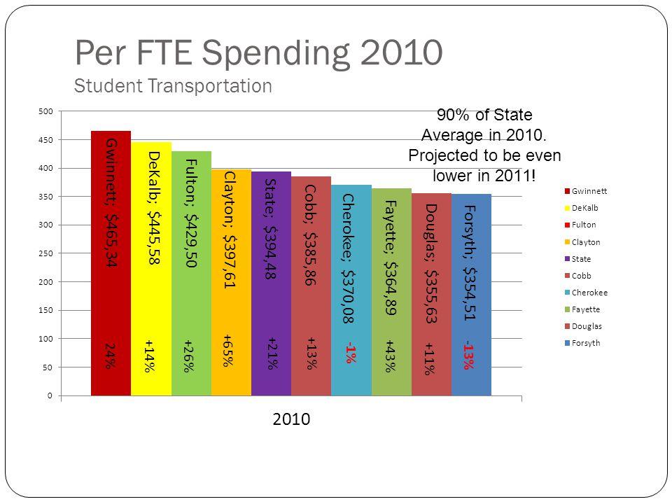 Per FTE Spending 2010 Student Transportation 24%