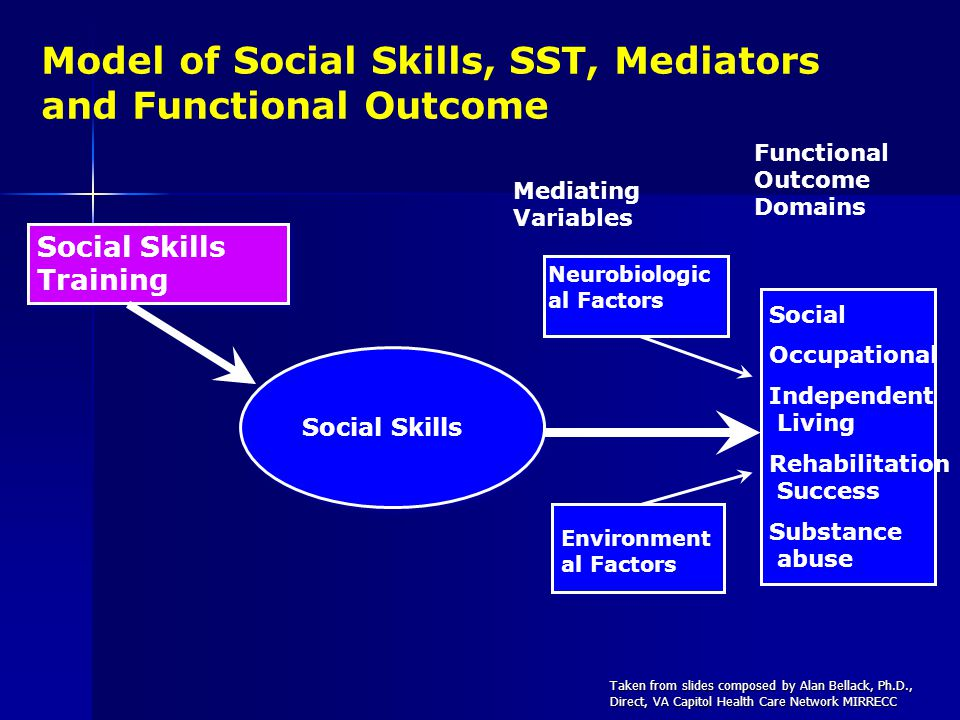 Model of Social Skills, SST, Mediators and Functional Outcome Social Occupational Independent Living Rehabilitation Success Substance abuse Social Occupational Independent Living Rehabilitation Success Substance abuse Mediating Variables Functional Outcome Domains Social Skills Training Neurobiologic al Factors Environment al Factors Social Skills Taken from slides composed by Alan Bellack, Ph.D., Direct, VA Capitol Health Care Network MIRRECC