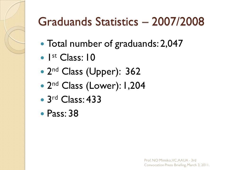 Graduands Statistics – 2007/2008 Total number of graduands: 2,047 1 st Class: 10 2 nd Class (Upper): 362 2 nd Class (Lower): 1,204 3 rd Class: 433 Pas