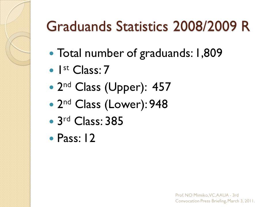 Graduands Statistics 2008/2009 R Total number of graduands: 1,809 1 st Class: 7 2 nd Class (Upper): 457 2 nd Class (Lower): 948 3 rd Class: 385 Pass: