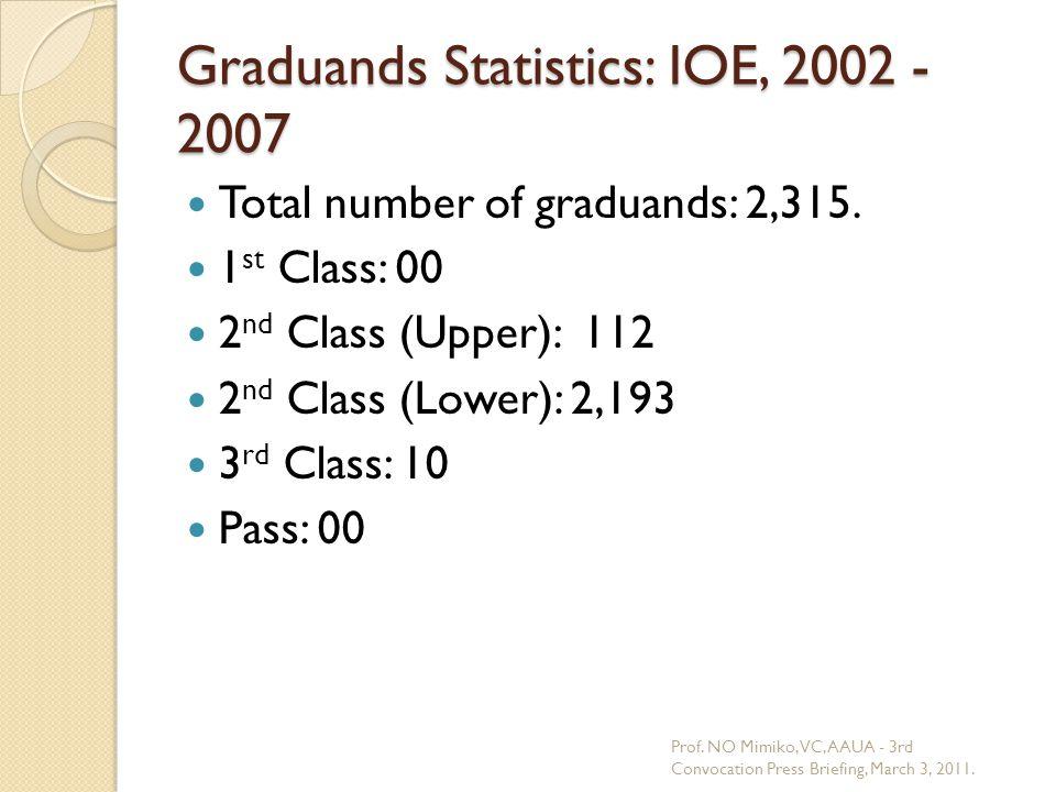 Graduands Statistics: IOE, 2002 - 2007 Total number of graduands: 2,315. 1 st Class: 00 2 nd Class (Upper): 112 2 nd Class (Lower): 2,193 3 rd Class: