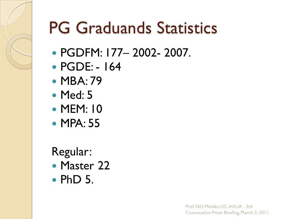 PG Graduands Statistics PGDFM: 177– 2002- 2007. PGDE: - 164 MBA: 79 Med: 5 MEM: 10 MPA: 55 Regular: Master 22 PhD 5. Prof. NO Mimiko, VC, AAUA - 3rd C