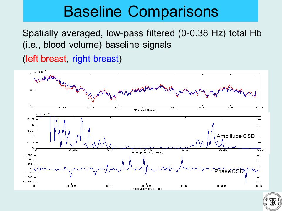 Spatially averaged, low-pass filtered (0-0.38 Hz) total Hb (i.e., blood volume) baseline signals (left breast, right breast) Baseline Comparisons Ampl