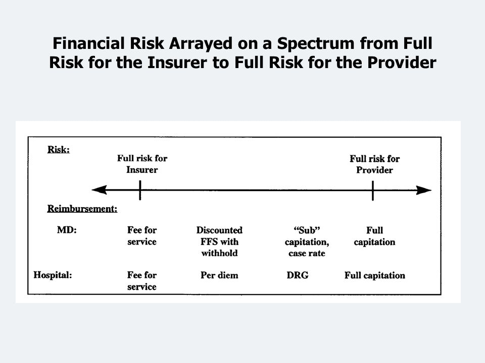 Financial Risk Arrayed on a Spectrum from Full Risk for the Insurer to Full Risk for the Provider