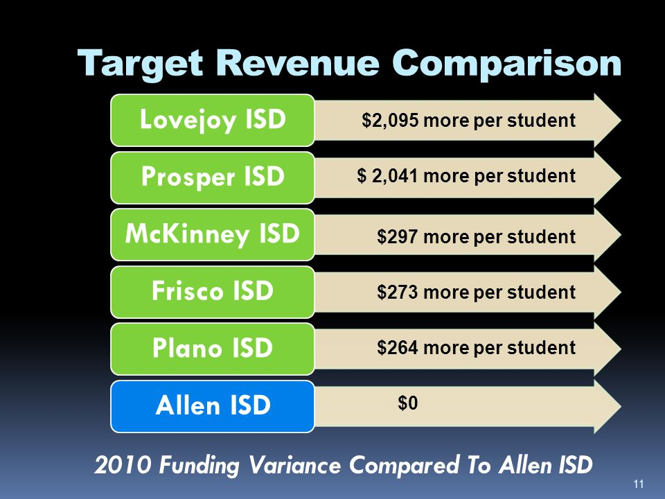 Target Revenue Comparison 2010 Funding Variance Compared To Allen ISD Lovejoy ISDProsper ISDMcKinney ISDFrisco ISDPlano ISDAllen ISD $2,095 more per s