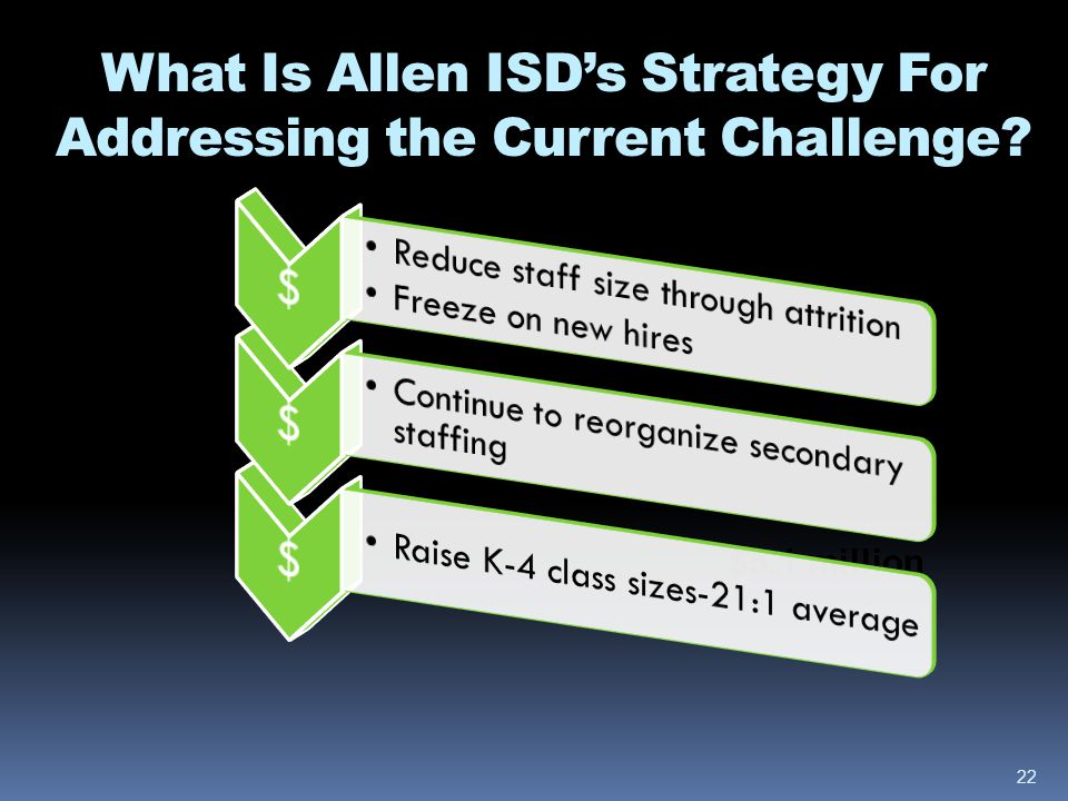 What Is Allen ISDs Strategy For Addressing the Current Challenge.