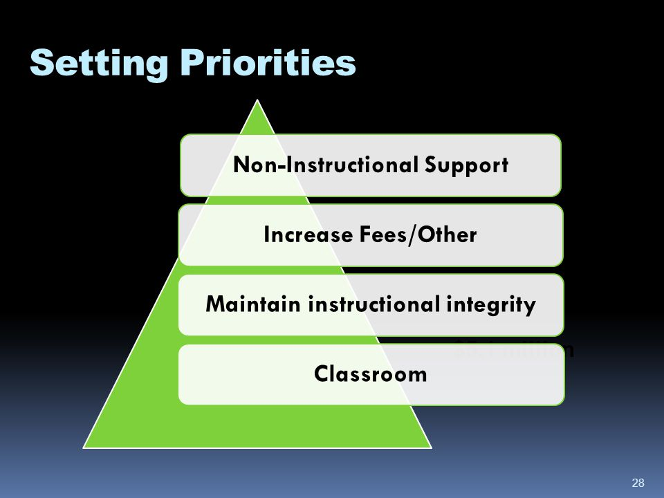 Setting Priorities $42.7 million $42.2 million $6.1 million $5.8 million $5.1 million Non-Instructional SupportIncrease Fees/OtherMaintain instructional integrityClassroom 28