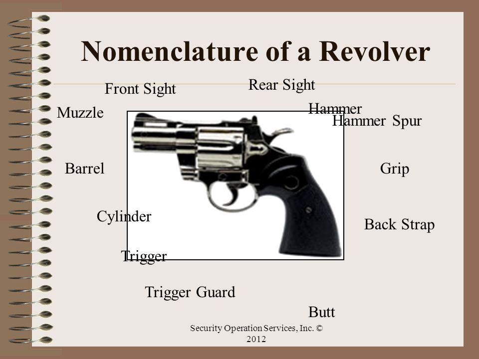 Nomenclature of a Revolver Hammer Spur Hammer Grip Butt Trigger Guard Trigger Cylinder Barrel Muzzle Front Sight Rear Sight Back Strap Security Operat