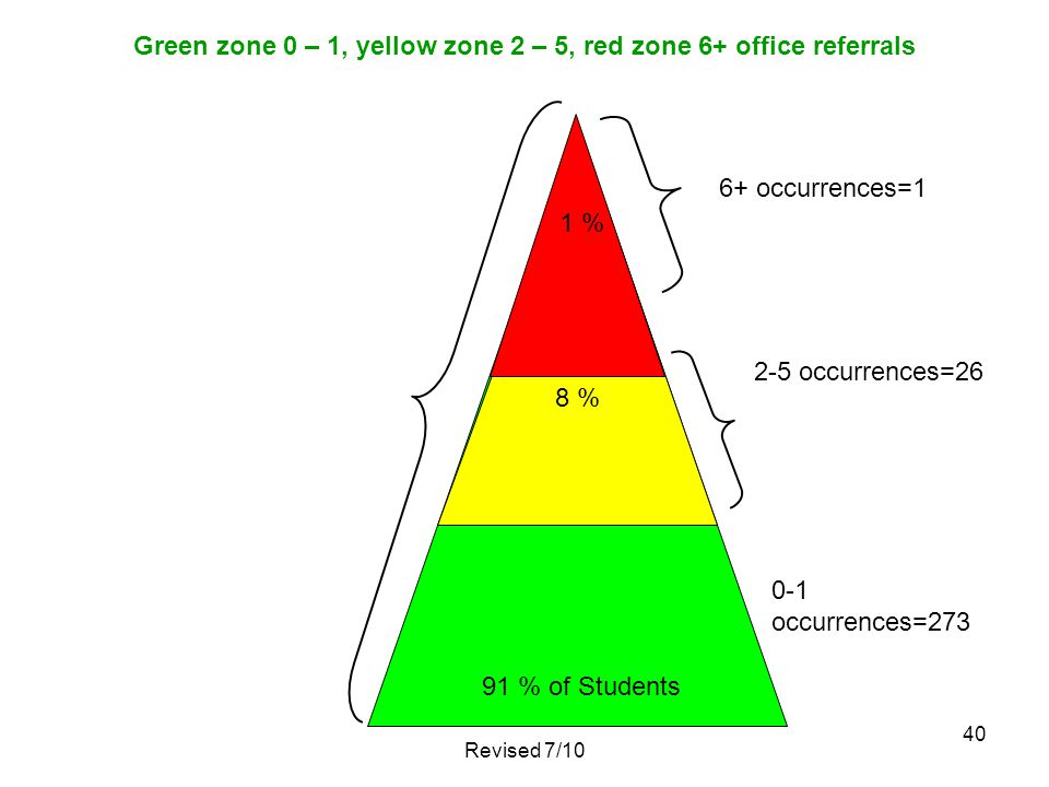 40 Green zone 0 – 1, yellow zone 2 – 5, red zone 6+ office referrals 91 % of Students 1 % 8 % Revised 7/10 0-1 occurrences=273 2-5 occurrences=26 6+ o