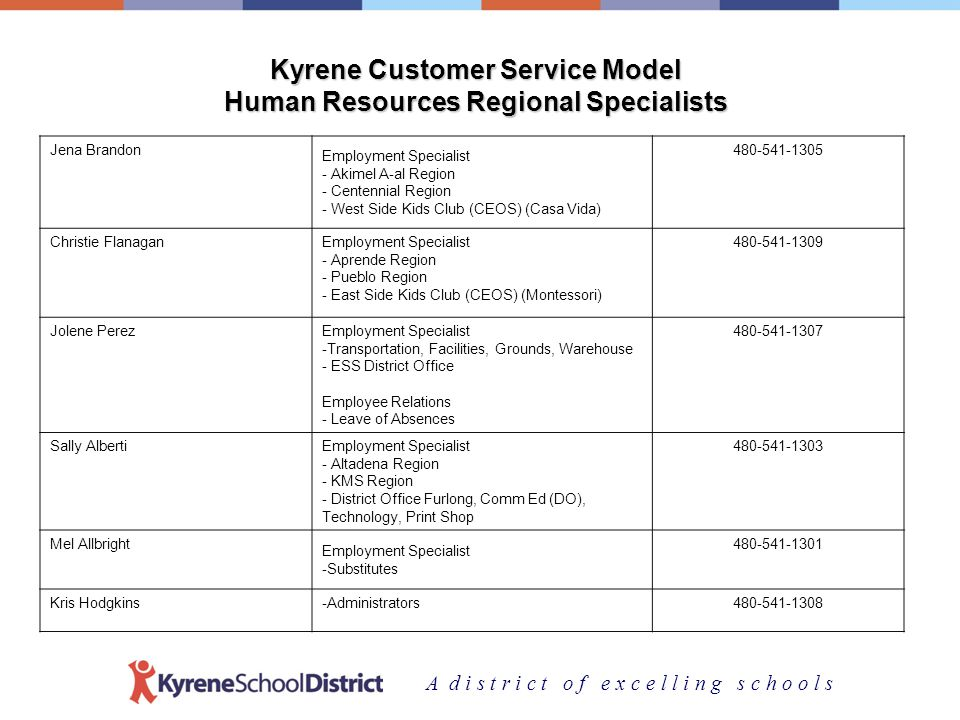 A d i s t r i c t o f e x c e l l i n g s c h o o l s Kyrene Customer Service Model Human Resources Regional Specialists Jena Brandon Employment Specialist - Akimel A-al Region - Centennial Region - West Side Kids Club (CEOS) (Casa Vida) 480-541-1305 Christie FlanaganEmployment Specialist - Aprende Region - Pueblo Region - East Side Kids Club (CEOS) (Montessori) 480-541-1309 Jolene PerezEmployment Specialist -Transportation, Facilities, Grounds, Warehouse - ESS District Office Employee Relations - Leave of Absences 480-541-1307 Sally AlbertiEmployment Specialist - Altadena Region - KMS Region - District Office Furlong, Comm Ed (DO), Technology, Print Shop 480-541-1303 Mel Allbright Employment Specialist -Substitutes 480-541-1301 Kris Hodgkins-Administrators480-541-1308