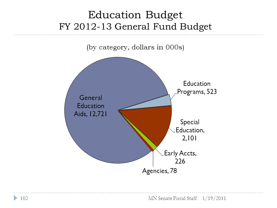 Education Budget FY 2012-13 General Fund Budget (by category, dollars in 000s) 1/19/2011102MN Senate Fiscal Staff