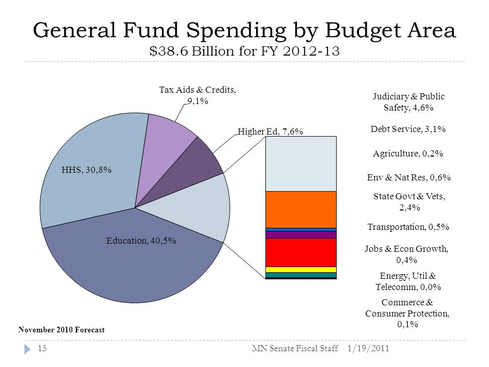 General Fund Spending by Budget Area $38.6 Billion for FY 2012-13 1/19/201115 November 2010 Forecast MN Senate Fiscal Staff