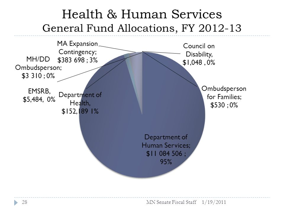 Health & Human Services General Fund Allocations, FY 2012-13 1/19/201128MN Senate Fiscal Staff