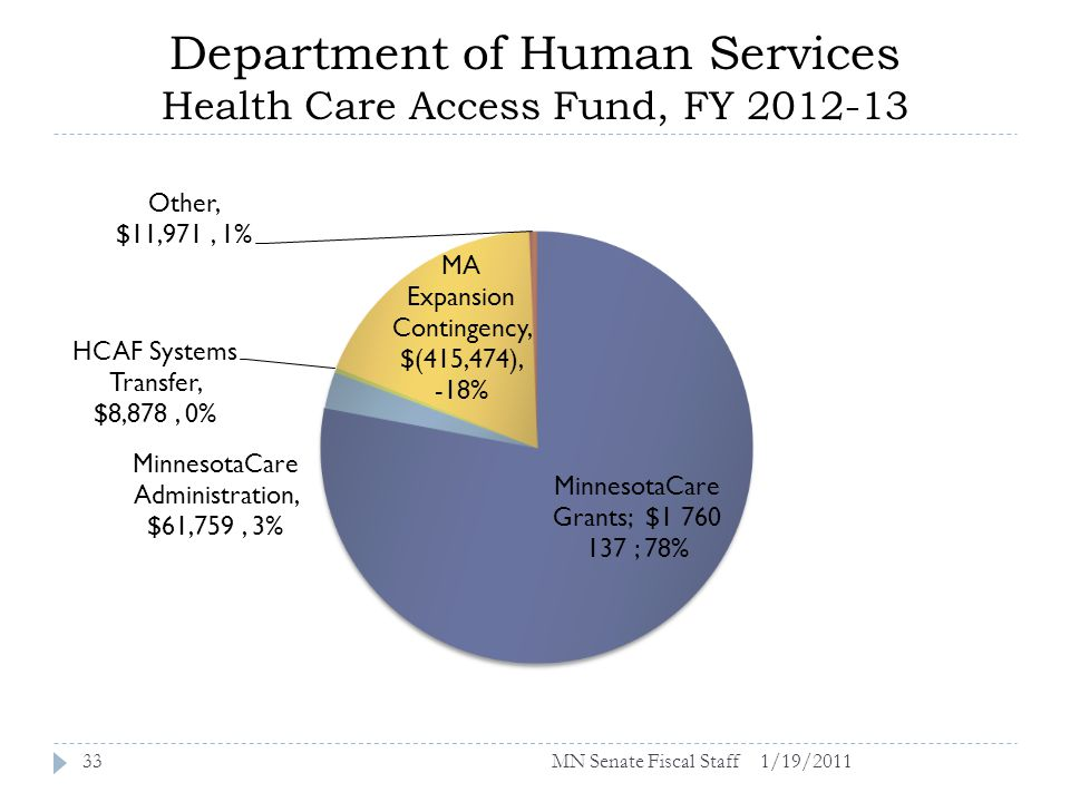 Department of Human Services Health Care Access Fund, FY 2012-13 1/19/201133MN Senate Fiscal Staff