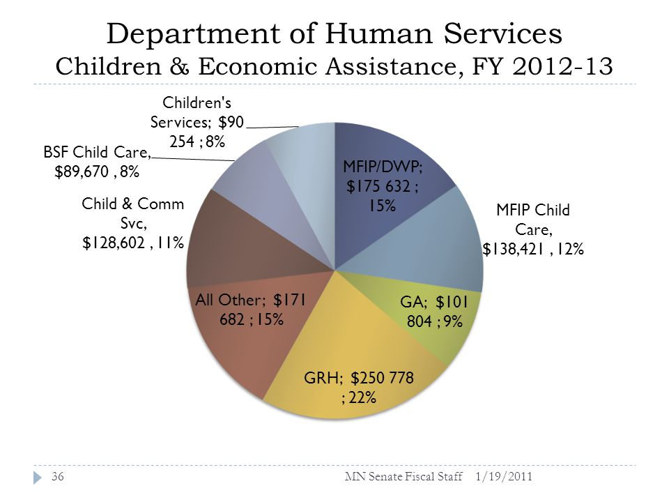 Department of Human Services Children & Economic Assistance, FY 2012-13 1/19/201136MN Senate Fiscal Staff