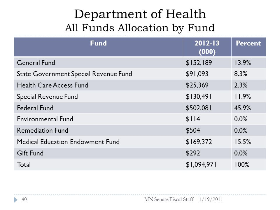 Department of Health All Funds Allocation by Fund 1/19/201140 Fund2012-13 (000) Percent General Fund$152,18913.9% State Government Special Revenue Fund$91,0938.3% Health Care Access Fund$25,3692.3% Special Revenue Fund$130,49111.9% Federal Fund$502,08145.9% Environmental Fund$1140.0% Remediation Fund$5040.0% Medical Education Endowment Fund$169,37215.5% Gift Fund$2920.0% Total$1,094,971100% MN Senate Fiscal Staff
