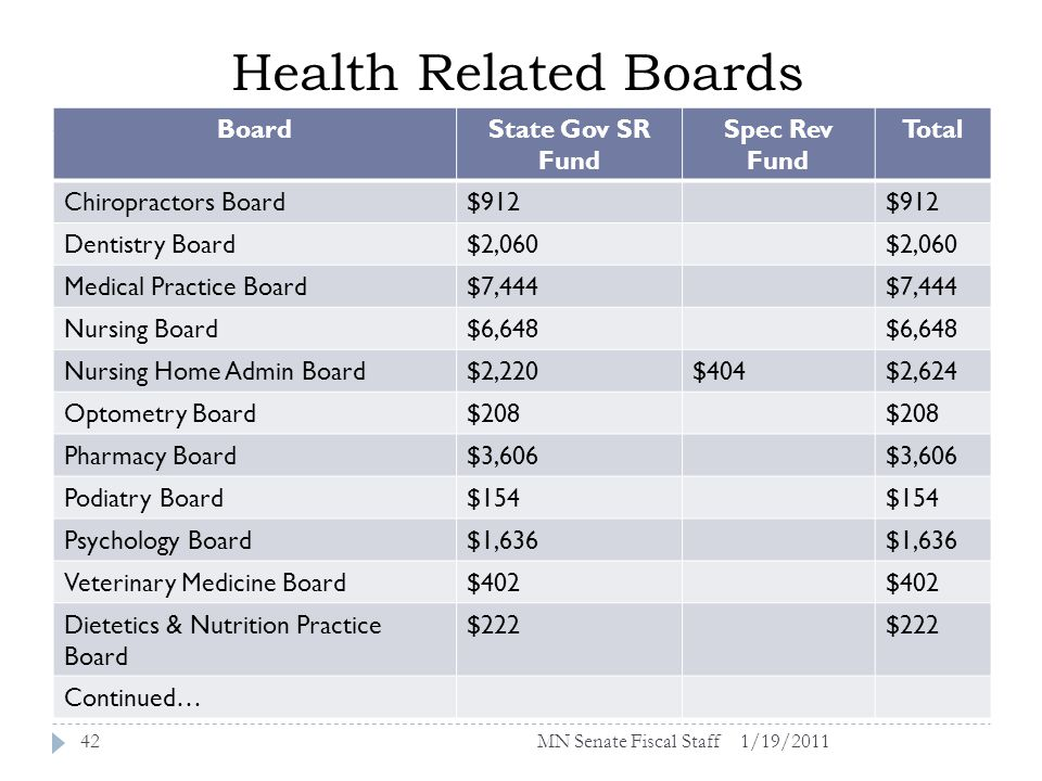 Health Related Boards 1/19/201142 BoardState Gov SR Fund Spec Rev Fund Total Chiropractors Board$912 Dentistry Board$2,060 Medical Practice Board$7,444 Nursing Board$6,648 Nursing Home Admin Board$2,220$404$2,624 Optometry Board$208 Pharmacy Board$3,606 Podiatry Board$154 Psychology Board$1,636 Veterinary Medicine Board$402 Dietetics & Nutrition Practice Board $222 Continued… MN Senate Fiscal Staff