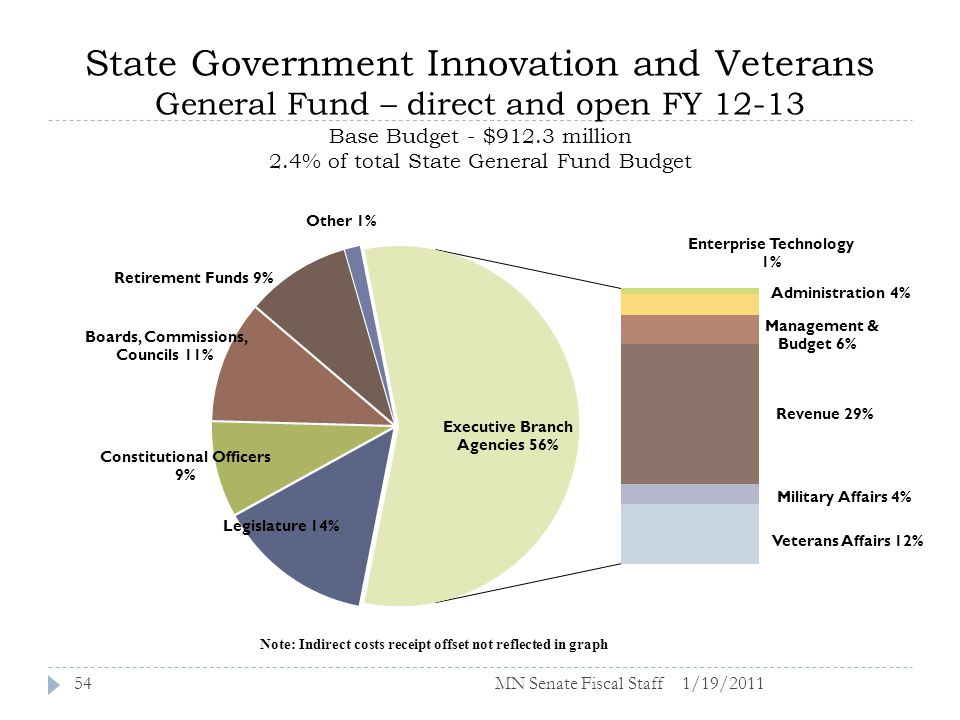 State Government Innovation and Veterans General Fund – direct and open FY 12-13 Base Budget - $912.3 million 2.4% of total State General Fund Budget 1/19/201154MN Senate Fiscal Staff